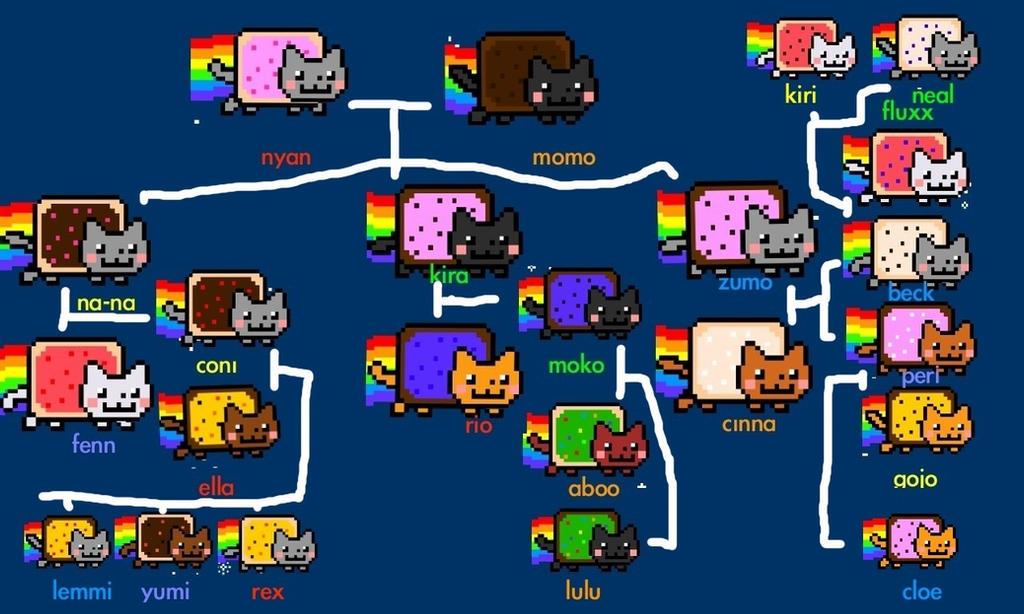 All Nyan Cats